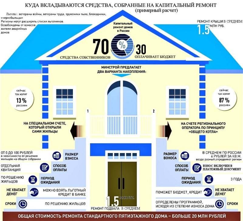 Как узнать, когда будет капремонт многоквартирного дома по программе? 2020 год