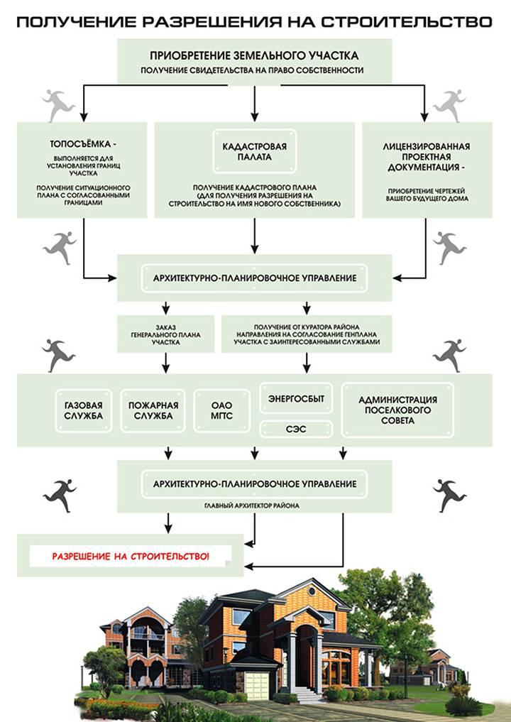 Как оформить землю в собственность под домом: общие положения и особенности приватизации