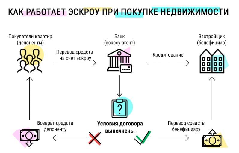 Как принять квартиру в новостройке у застройщика: документы, акт приемки