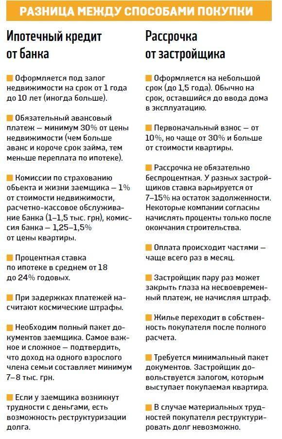 Ипотека в 2020 году: ставки ипотечного кредитования и другие условия банков россии