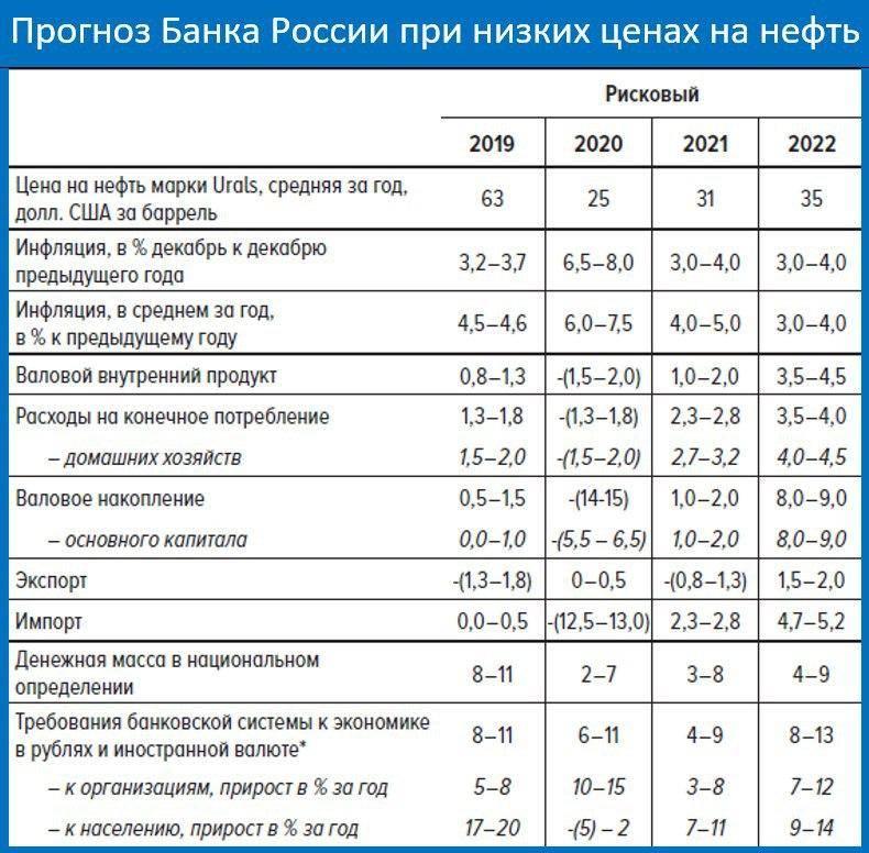 Прогноз рынка недвижимости москвы, подмосковья и россии до конца 2020 и на 2021 год от irn.ru