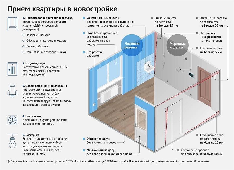 Порядок действий при покупке квартиры в ипотеку от застройщика