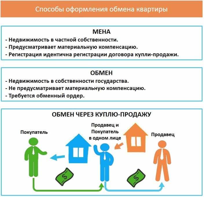 Максимальный размер квартиры, приобретенной посредством внесения дополнительных средств, не должен быть больше 100 кв. метров