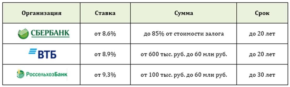 Сельская ипотека под 0,1%-3%: кому положена, как оформить?