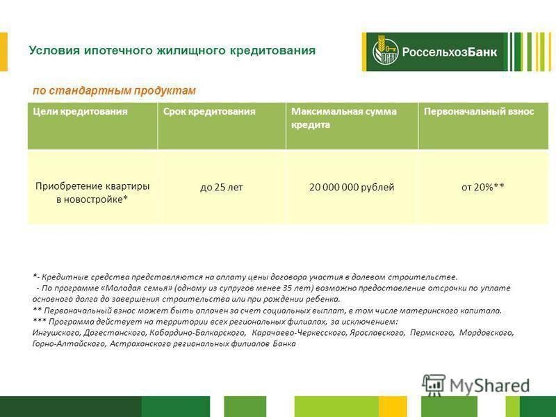 Льготная ипотека для бюджетников в москве на 2020 год