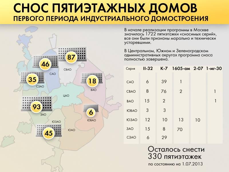 Снос пятиэтажек в московской области по программе реновации: планы, сроки запуска и реализации