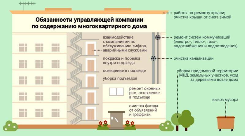 Принудительный размен приватизированной квартиры через суд: практика
