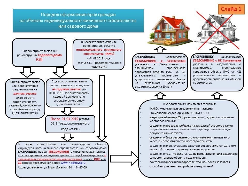 Как оформить дачу или дачный участок в собственность?