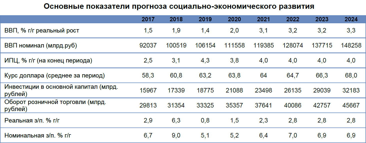 Прогнозы рынка недвижимости  до конца 2020 и на 2021 годы от irn.ru
