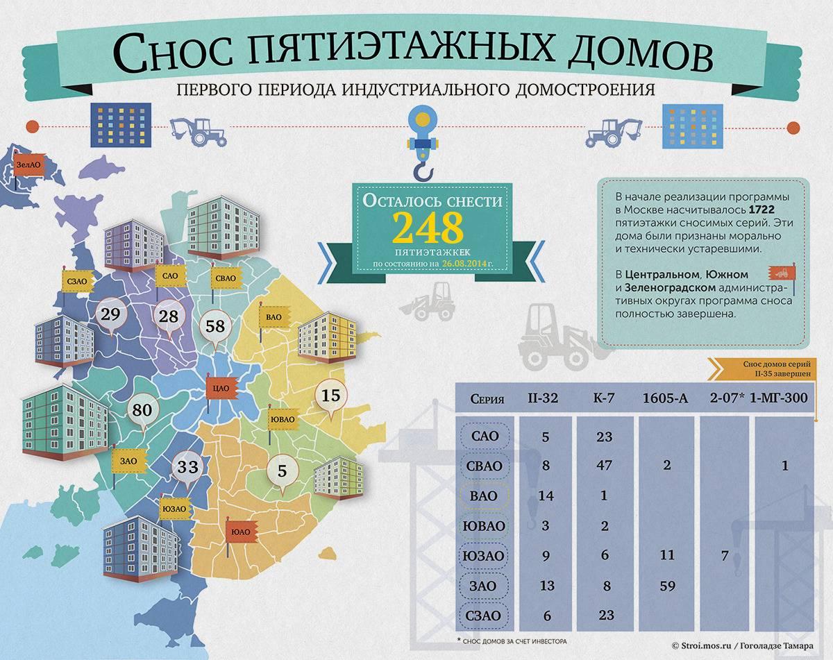 Комплекс градостроительной политики и строительства города москвы