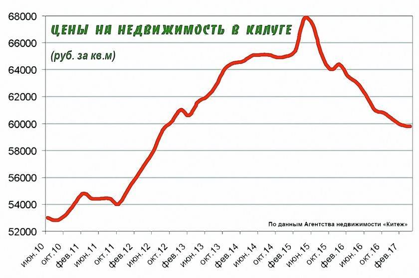 Стоит ли покупать недвижимость в 2021 году: мнения экспертов, что будет с ценами в россии
