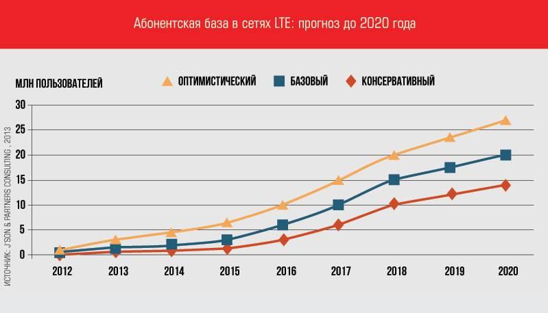Метр с ростом: арендные квартиры в 2021 году ждет подорожание на 8%
