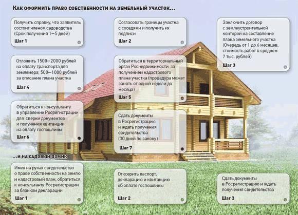 Оформить земельный участок в собственность в 2020 году