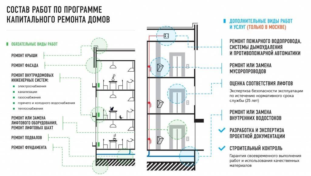 Дому необходим капитальный ремонт? как узнать по адресу, когда он планируется?