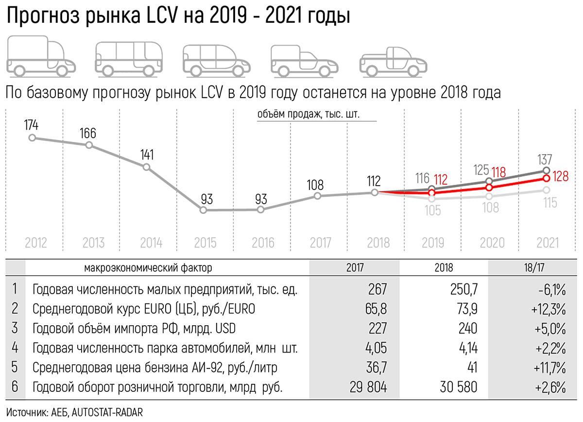 Прогноз цен на недвижимость в 2021 году: мнение экспертов