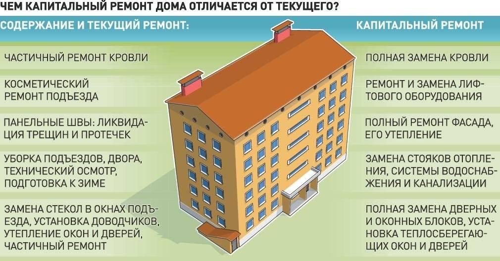 Как узнать о сроках и видах капитального ремонта мкд по адресу дома