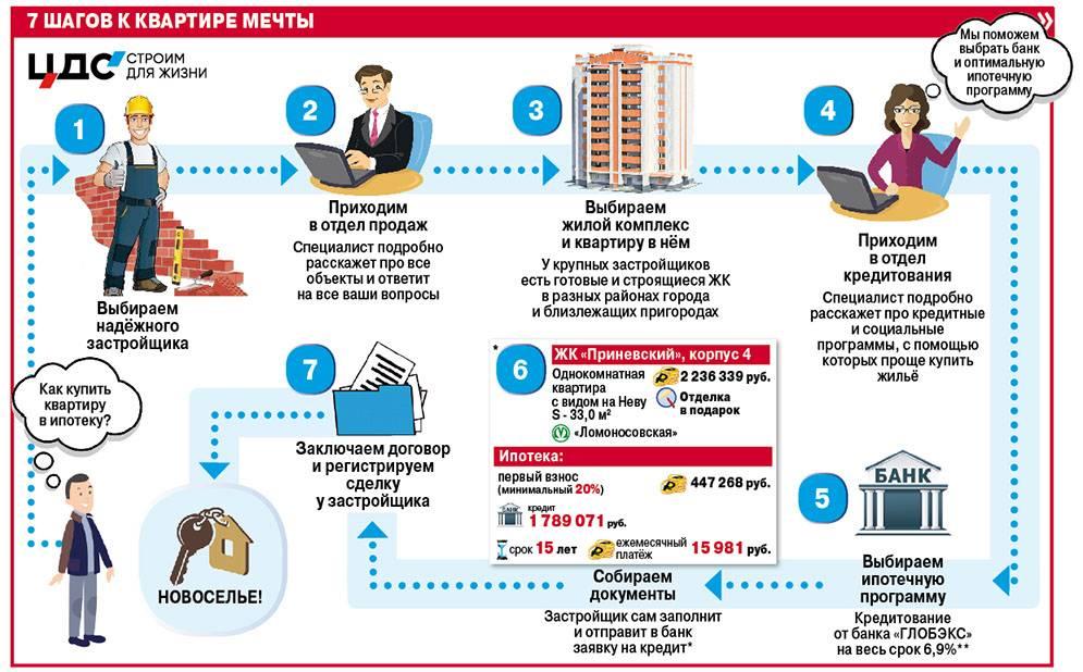 С чего начать покупку квартиры в новостройке в ипотеку?