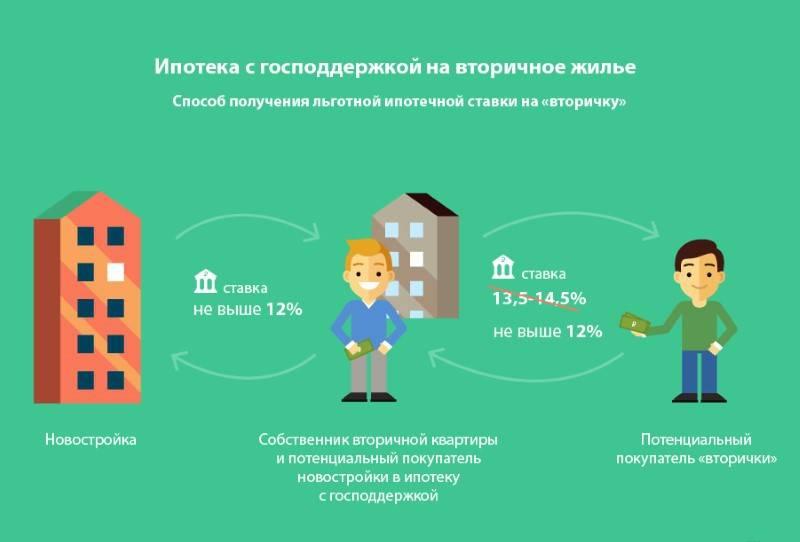 Кредит или ипотека – что лучше в 2020 году, опыт заемщиков
