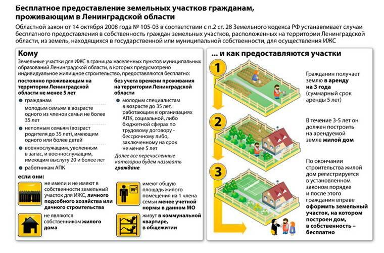 Как оформить участок земли в собственность?