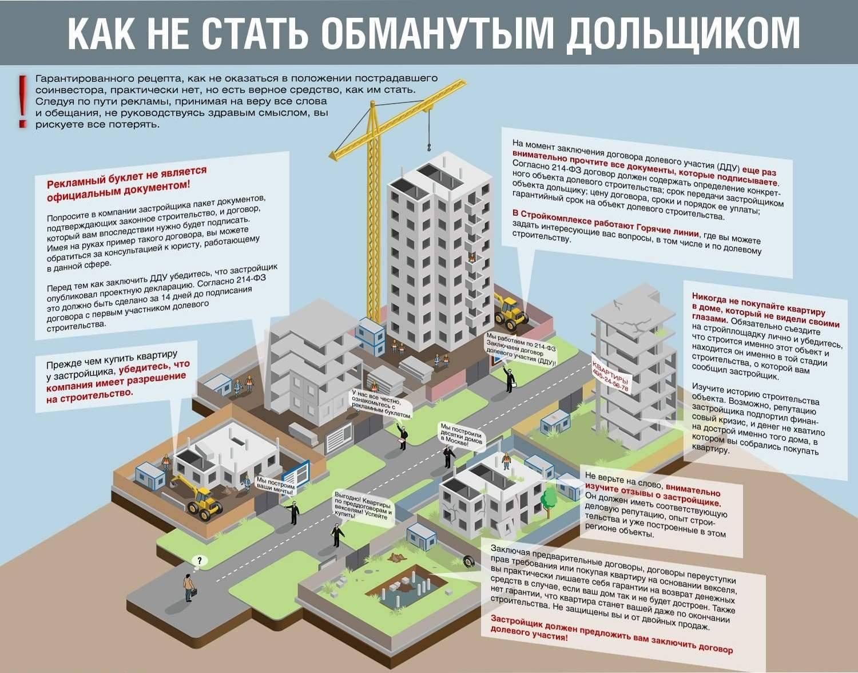 Покупка квартиры в ипотеку в новостройке: порядок процедуры, пакет документов, пошаговая инструкция