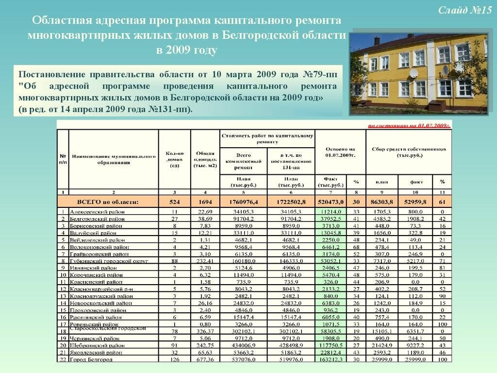 Где можно узнать перечень объектов жилья, входящих в региональную программу капитального ремонта многоквартирных домов по адресу? как внести свое жилище в список домов, подлежащих капремонту? какие строения не могут быть включены в такой реестр?