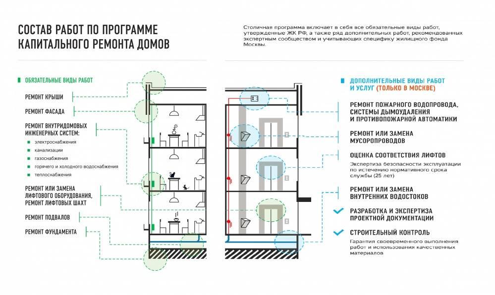 Каким законами регулируются вопросы капитального ремонта многоквартирного дома, кто его контролирует и проводит?