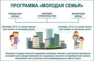 Ипотека для бюджетников в 2020 году