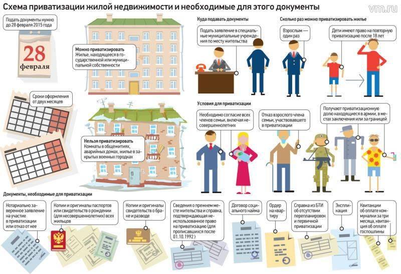 Через сколько лет можно приватизировать квартиру по социальному найму, жилье социальному найму можно приватизировать