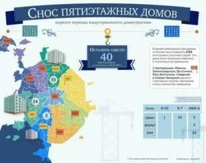 Программа реновации в москве: списки домов по адресу, очередность и сроки сноса пятиэтажек, свежие новости