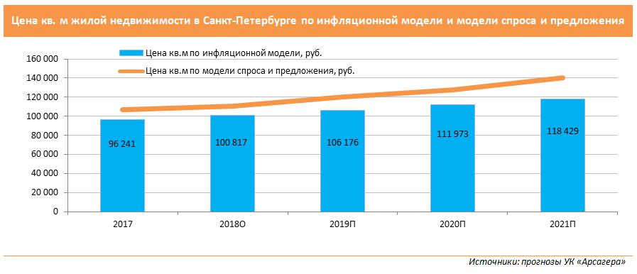 В 2021 г. цены на жилье могут упасть, несмотря на продление льготной ипотеки. прогноз рынка недвижимости москвы до конца 2020 года и на 2021 год