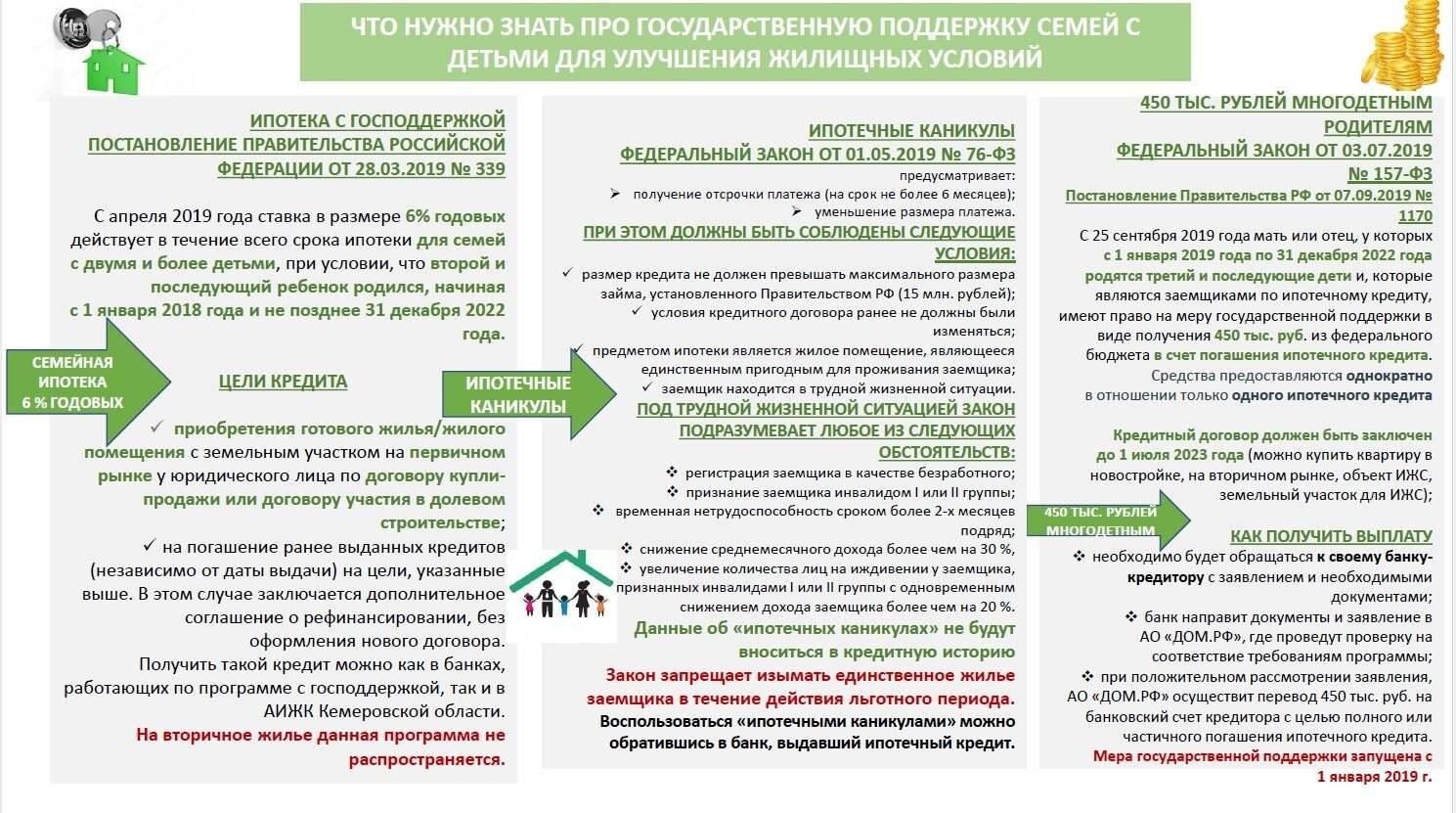 Ипотека в сбербанке для госслужащих и бюджетников: программы льготного кредитования, условия получения помощи в погашении долга, процедура оформления