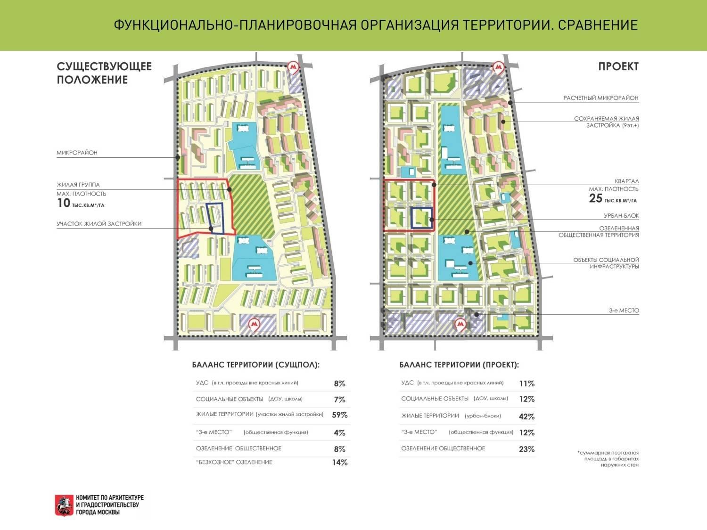 Московский фонд реновации жилой застройки: от создания до действий