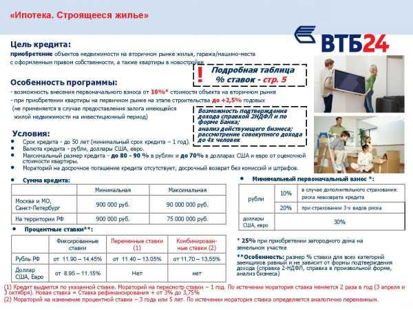 Ипотека по двум документам в втб 24: условия и порядок оформления