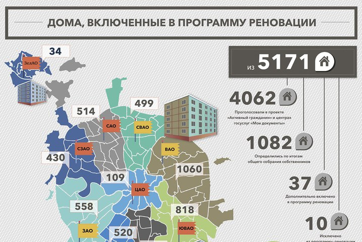 Об учреждении московского фонда реновации жилой застройки (8 августа 2017 года n 517-пп) | tbcc-реновация