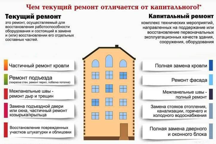 Как и где узнать, сроки капитального ремонта дома