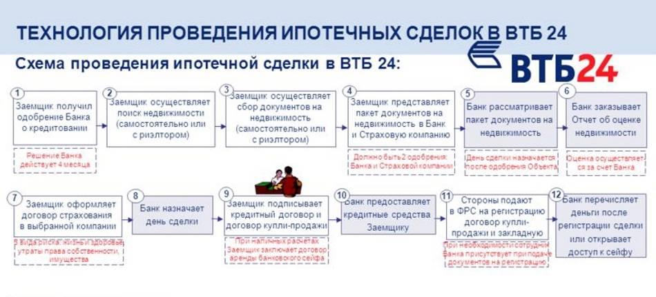 Оформление ипотеки на квартиру в втб-24: какие нужны документы и каковы требования?