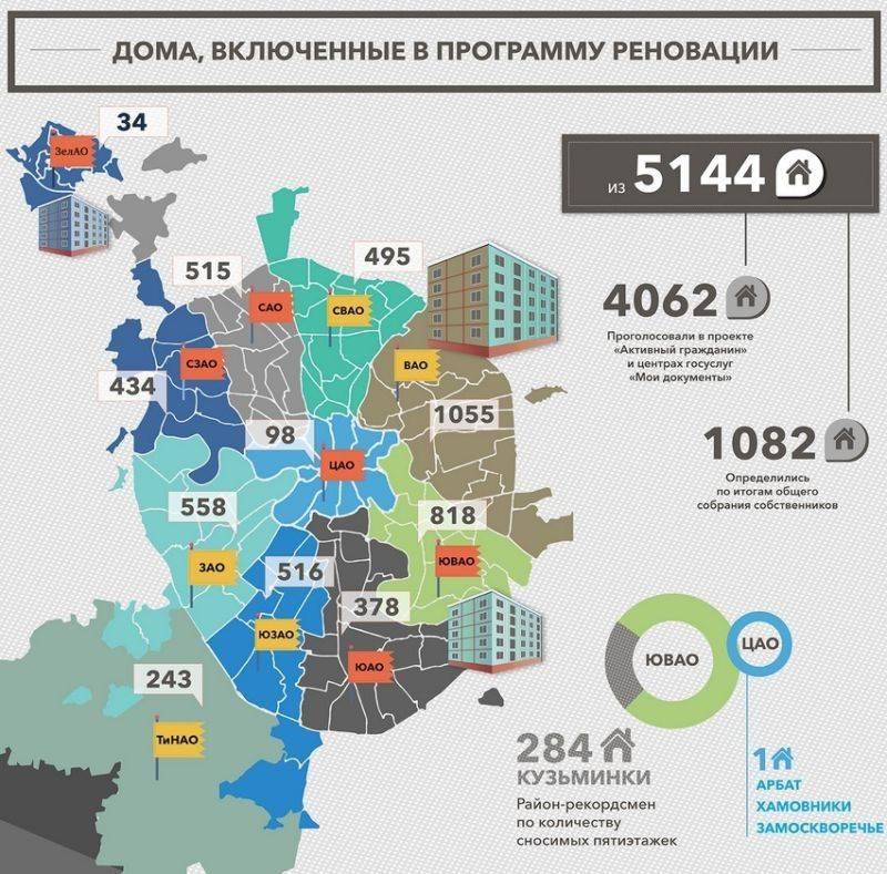Реализация программы по сносу ветхих пятиэтажек в москве в период от 2020 до 2025 года