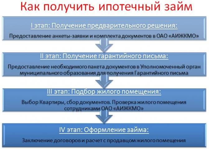 Ипотека для бюджетников в 2020 году в москве