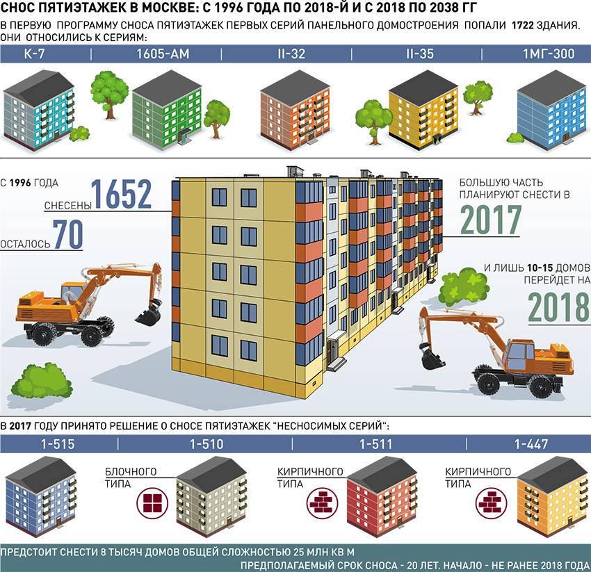 Снос пятиэтажек первого периода индустриального домостроения — комплекс градостроительной политики и строительства города москвы