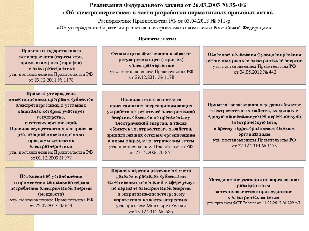 Закон об электроэнергетике n 35-фз