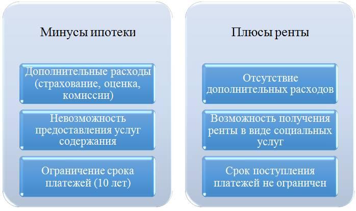 Оформление ипотеки на новостройку: пошаговая инструкция