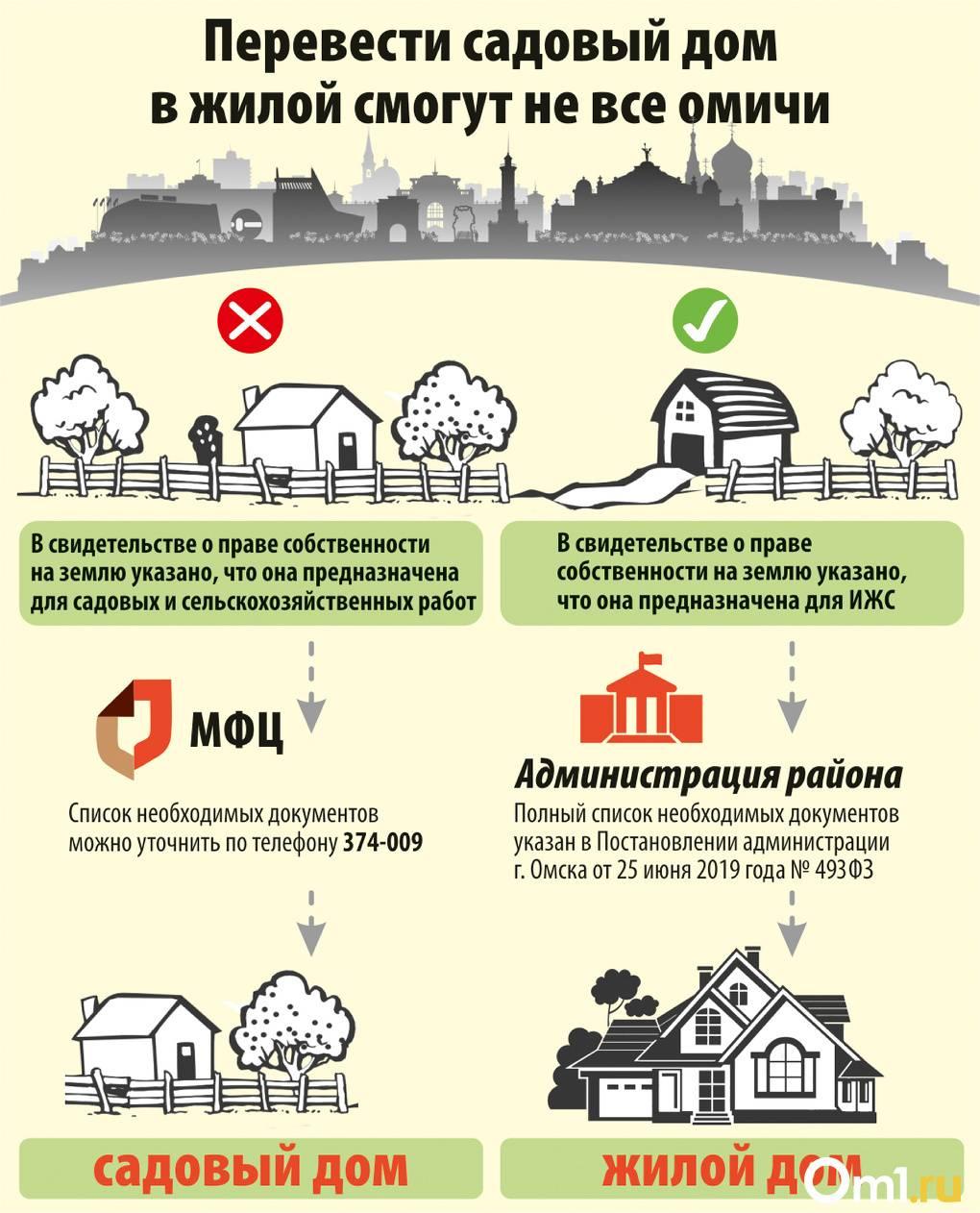 Регистрация права собственности на земельный участок: как оформить землю в собственность