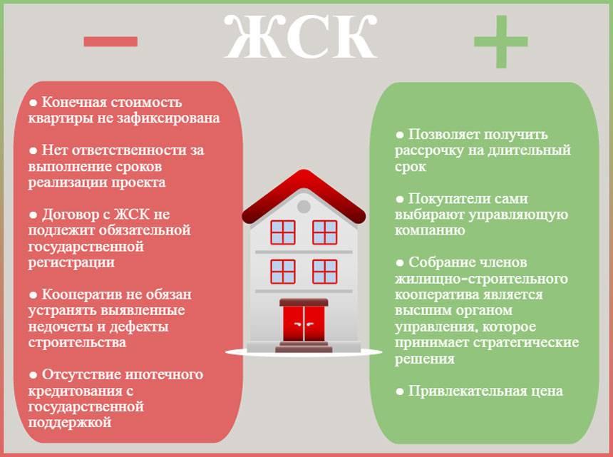 Виды ипотеки: особенности ипотечного кредитования,программы