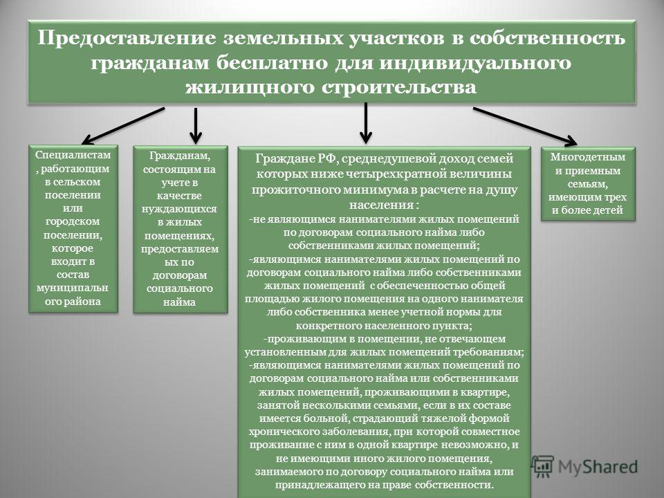 Сколько стоит аренда земли у государства: цена | domosite.ru
