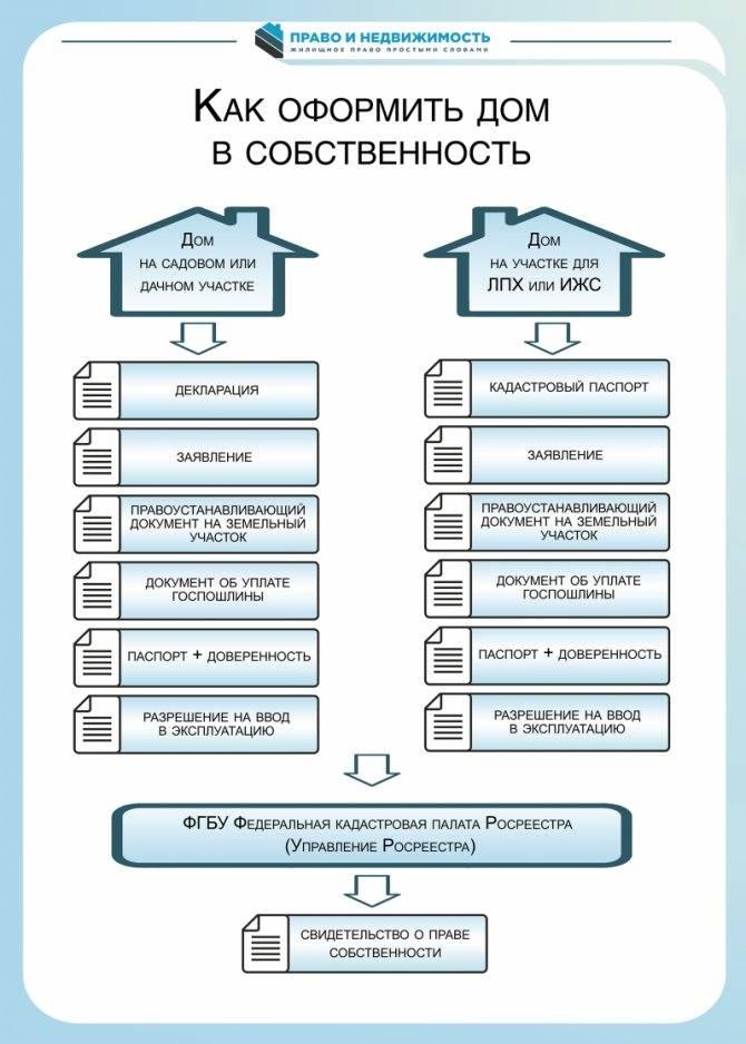 Оформление дачи в собственность: порядок действий, необходимые документы, сроки и особенности процедуры