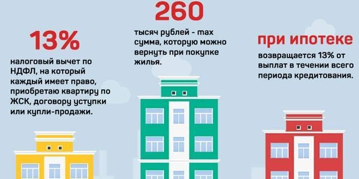 Квартиры в ипотеку от застройщика: пошаговая инструкция, как происходит покупка новостройки на стадии котлована, порядок оформления и этапы проведения процедуры