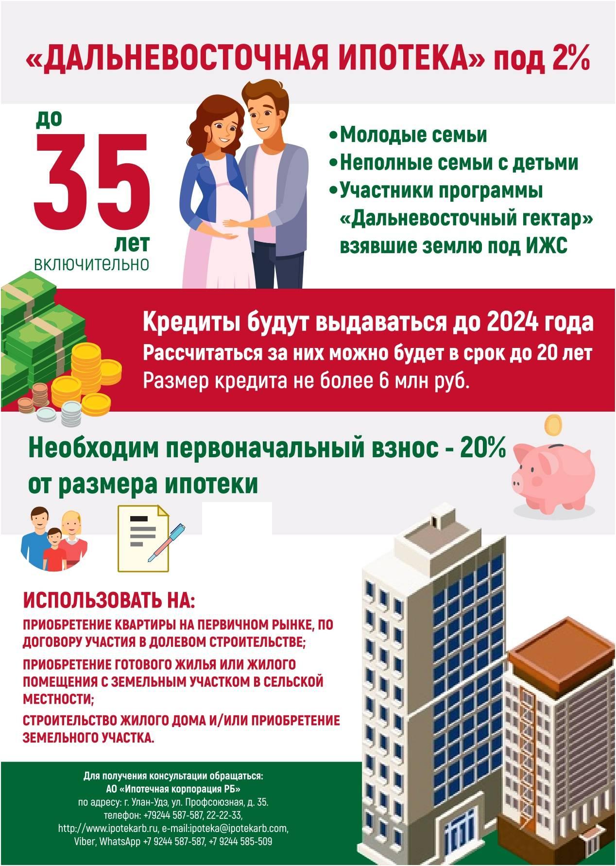 Ипотека для бюджетников в 2020 году — условия в сбербанке, втб и других банках