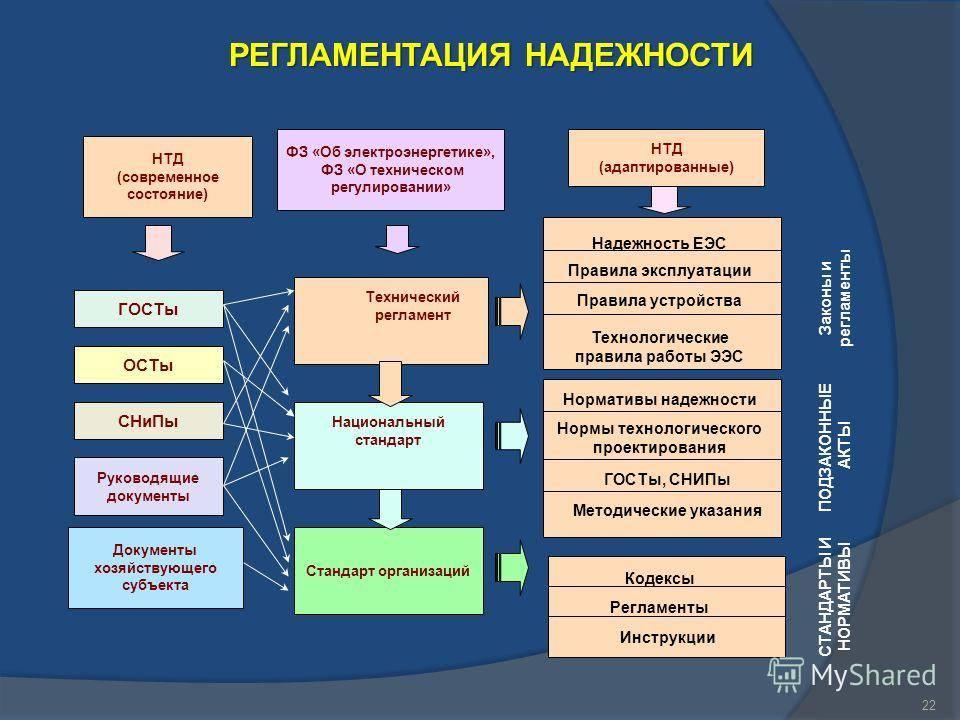 Федеральный закон «об электроэнергетике» от 26.03.2003 n 35-фз ст 20 (ред. от 27.12.2019)