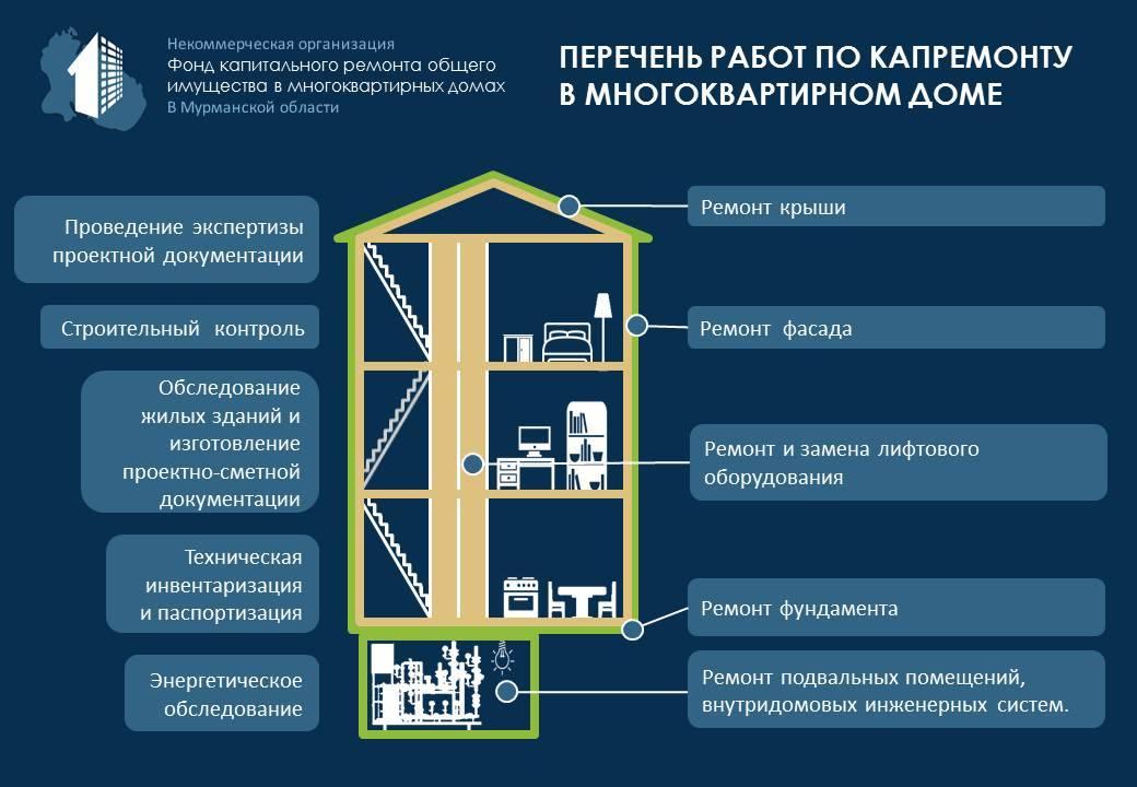 Сроки проведения капитального ремонта многоквартирного дома, порядок проведения, очередь