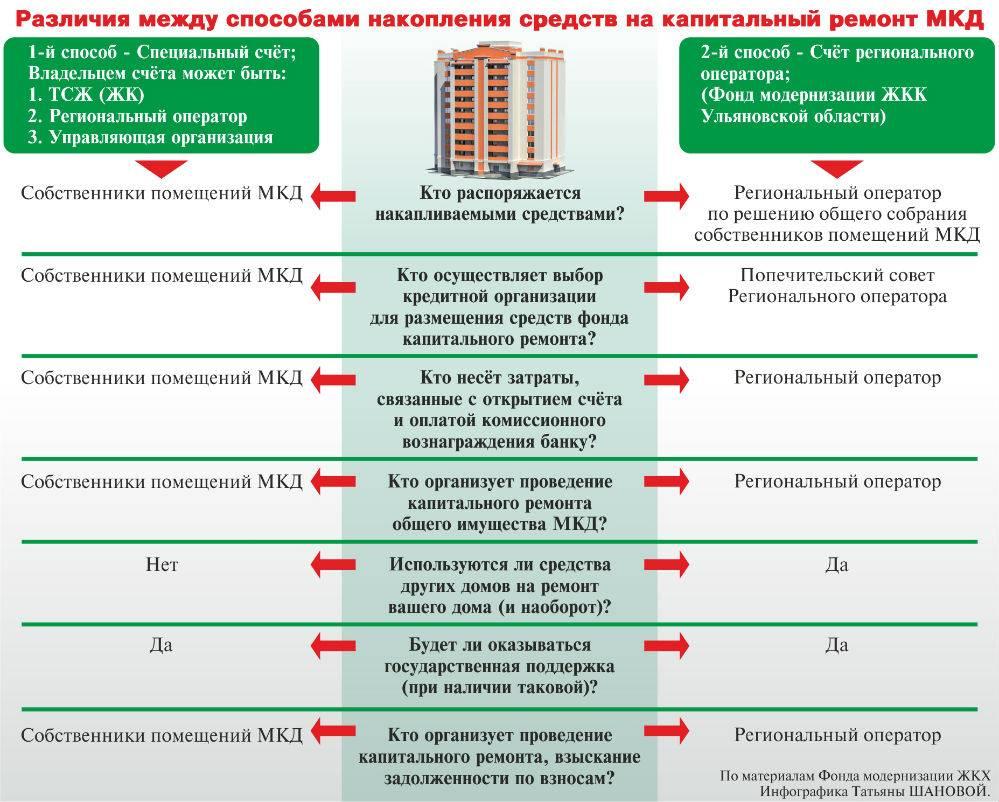 Как узнать в каком году будет капитальный ремонт дома
